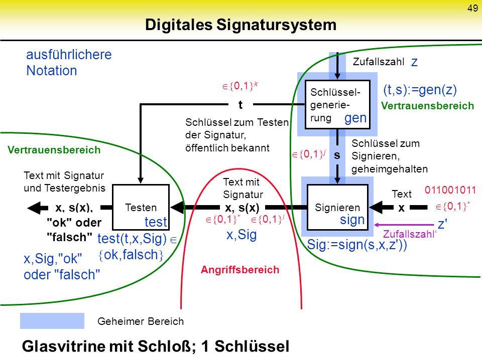 49 Digitales Signatursystem Schlüssel- generie- rung TestenSignieren x, s(x) Text mit Signatur Schlüssel zum Testen der Signatur, öffentlich bekannt t