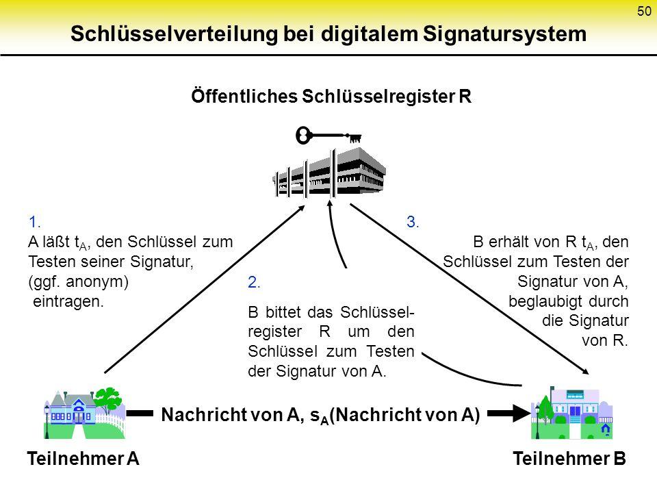 50 Schlüsselverteilung bei digitalem Signatursystem Öffentliches Schlüsselregister R 1. A läßt t A, den Schlüssel zum Testen seiner Signatur, (ggf. an