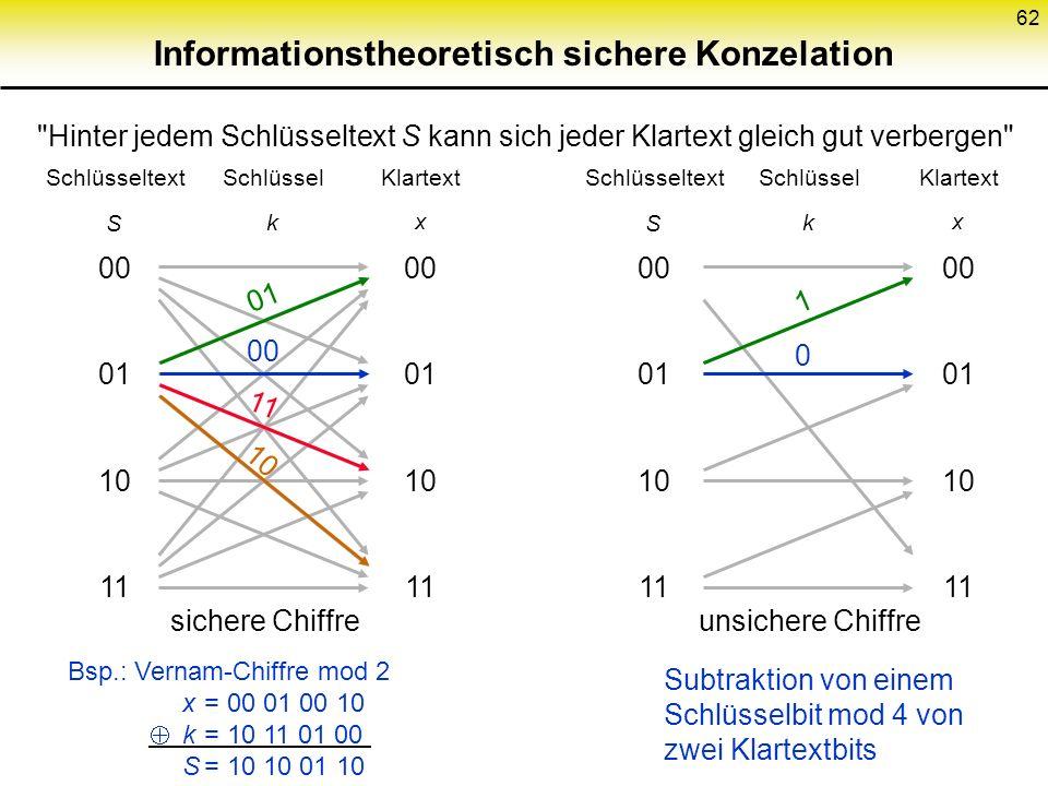62 Bsp.: Vernam-Chiffre mod 2 x= 00 01 00 10 k= 10 11 01 00 S= 10 10 01 10 Subtraktion von einem Schlüsselbit mod 4 von zwei Klartextbits 00 01 10 11
