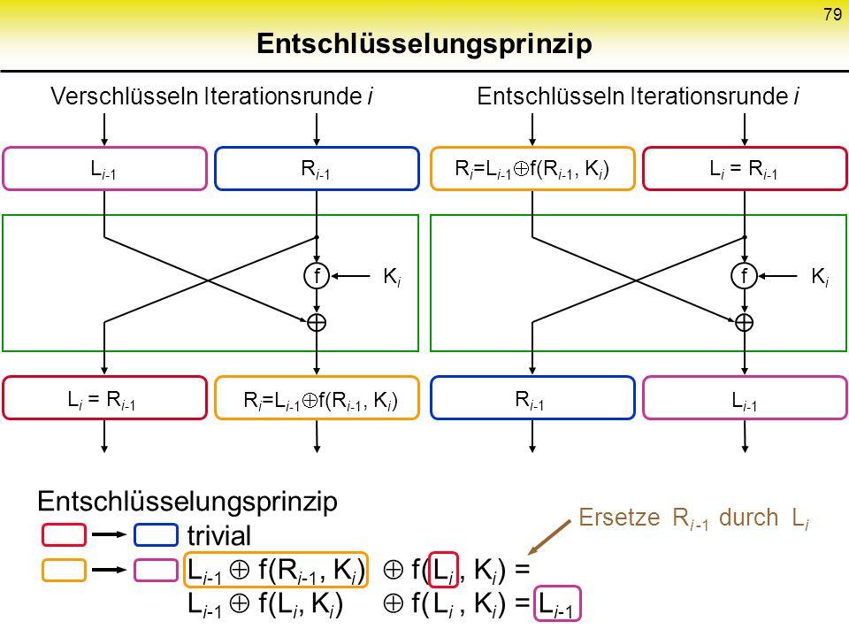 79 Entschlüsselungsprinzip f KiKi L i-1 R i-1 L i = R i-1 R i =L i-1 f(R i-1, K i ) f KiKi L i = R i-1 R i-1 L i-1 Entschlüsselungsprinzip trivial L i