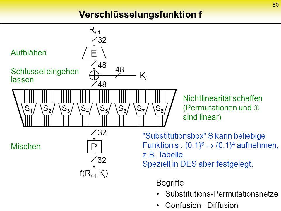 80 Verschlüsselungsfunktion f S8S8 S7S7 S6S6 S5S5 S4S4 S3S3 S2S2 S1S1 E 48 R i-1 32 P f(R i-1, K i ) 32 KiKi 48 Aufblähen Schlüssel eingehen lassen Mi