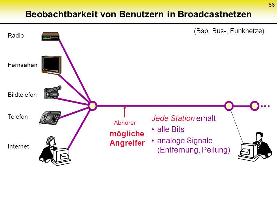 88 Abhörer mögliche Angreifer Radio Fernsehen Bildtelefon Telefon Internet Beobachtbarkeit von Benutzern in Broadcastnetzen (Bsp. Bus-, Funknetze) Jed