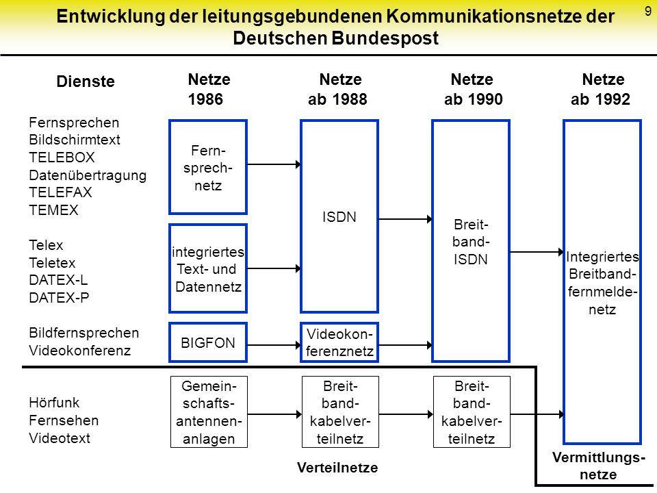 9 Entwicklung der leitungsgebundenen Kommunikationsnetze der Deutschen Bundespost Dienste Fernsprechen Bildschirmtext TELEBOX Datenübertragung TELEFAX