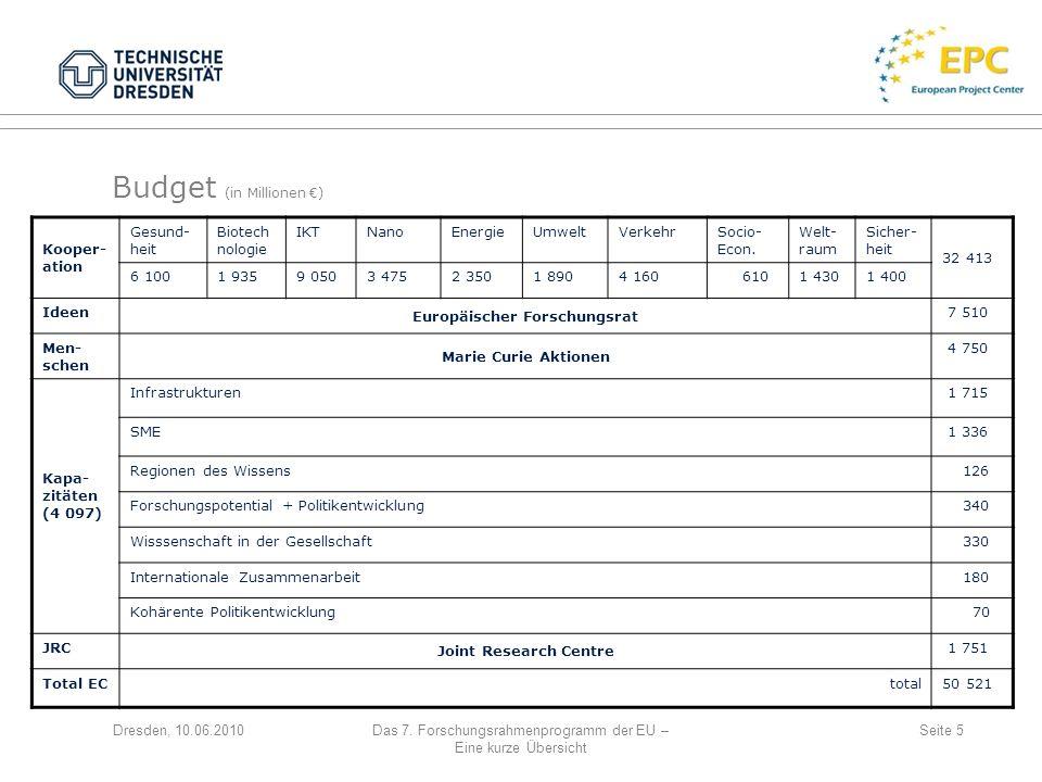 Dresden, 10.06.2010Das 7. Forschungsrahmenprogramm der EU – Eine kurze Übersicht Seite 5 Budget (in Millionen ) Kooper- ation Gesund- heit Biotech nol