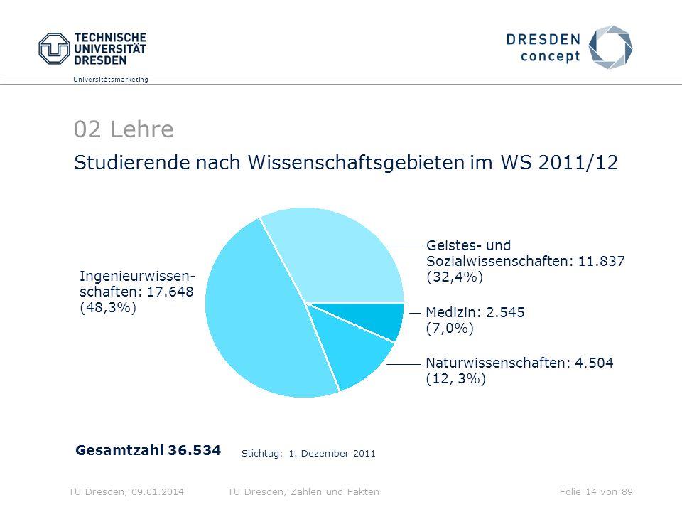 Universitätsmarketing TU Dresden, 09.01.2014TU Dresden, Zahlen und FaktenFolie 14 von 89 02 Lehre Studierende nach Wissenschaftsgebieten im WS 2011/12 Naturwissenschaften: 4.504 (12, 3%) Ingenieurwissen- schaften: 17.648 (48,3%) Medizin: 2.545 (7,0%) Geistes- und Sozialwissenschaften: 11.837 (32,4%) Gesamtzahl 36.534 Stichtag: 1.
