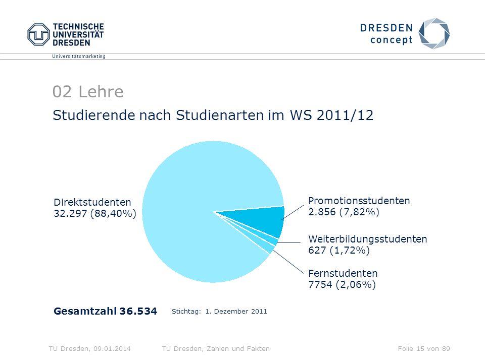 Universitätsmarketing TU Dresden, 09.01.2014TU Dresden, Zahlen und FaktenFolie 15 von 89 02 Lehre Gesamtzahl 36.534 Direktstudenten 32.297 (88,40%) Promotionsstudenten 2.856 (7,82%) Weiterbildungsstudenten 627 (1,72%) Fernstudenten 7754 (2,06%) Studierende nach Studienarten im WS 2011/12 Stichtag: 1.