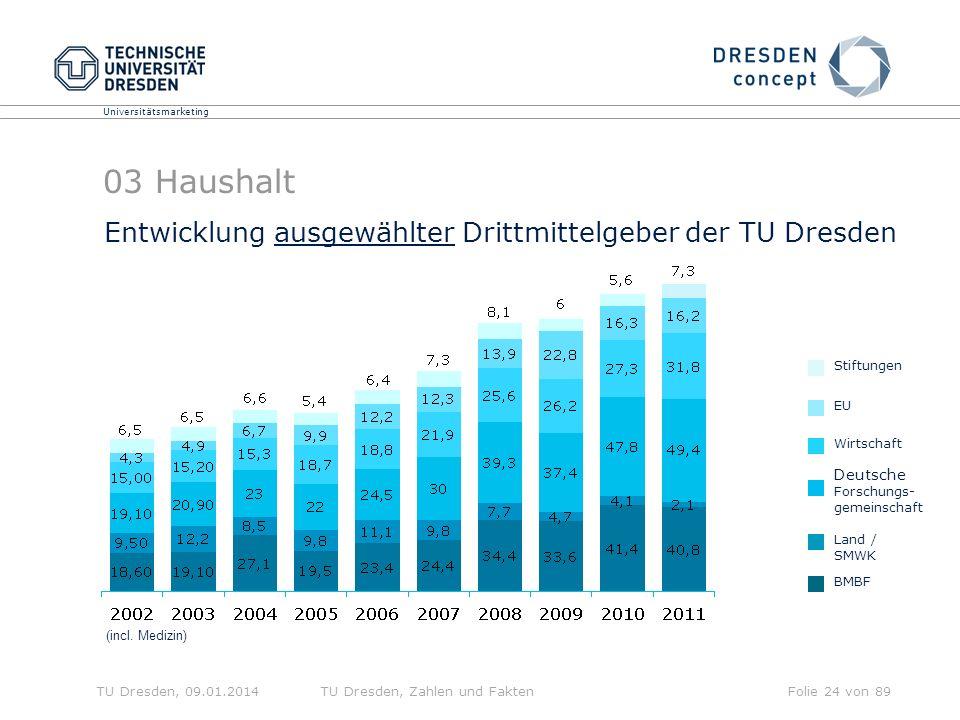 Universitätsmarketing TU Dresden, 09.01.2014TU Dresden, Zahlen und FaktenFolie 24 von 89 Entwicklung ausgewählter Drittmittelgeber der TU Dresden (incl.