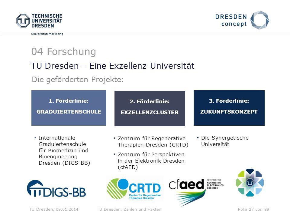 Universitätsmarketing TU Dresden, 09.01.2014TU Dresden, Zahlen und FaktenFolie 27 von 89 TU Dresden – Eine Exzellenz-Universität ca.