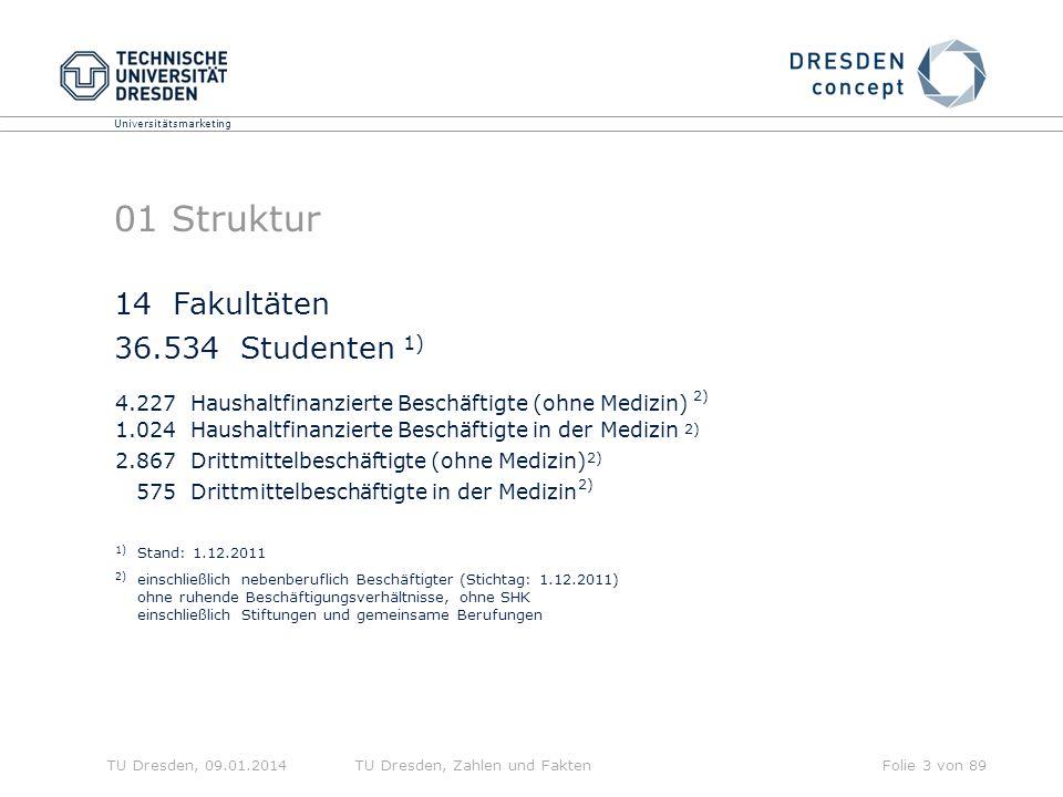 Universitätsmarketing TU Dresden, 09.01.2014TU Dresden, Zahlen und FaktenFolie 3 von 89 01 Struktur 4.227 Haushaltfinanzierte Beschäftigte (ohne Medizin) 1.024 Haushaltfinanzierte Beschäftigte in der Medizin 2.867 Drittmittelbeschäftigte (ohne Medizin) 575 Drittmittelbeschäftigte in der Medizin 14 Fakultäten 36.534 Studenten 1) 2) 1) Stand: 1.12.2011 2) einschließlich nebenberuflich Beschäftigter (Stichtag: 1.12.2011) ohne ruhende Beschäftigungsverhältnisse, ohne SHK einschließlich Stiftungen und gemeinsame Berufungen 2)