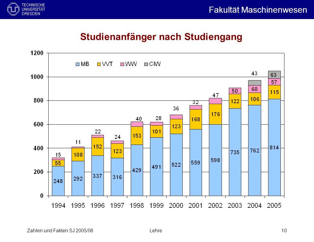 Zahlen und Fakten SJ 2005/06Lehre10 Studienanfänger nach Studiengang Fakultät Maschinenwesen i
