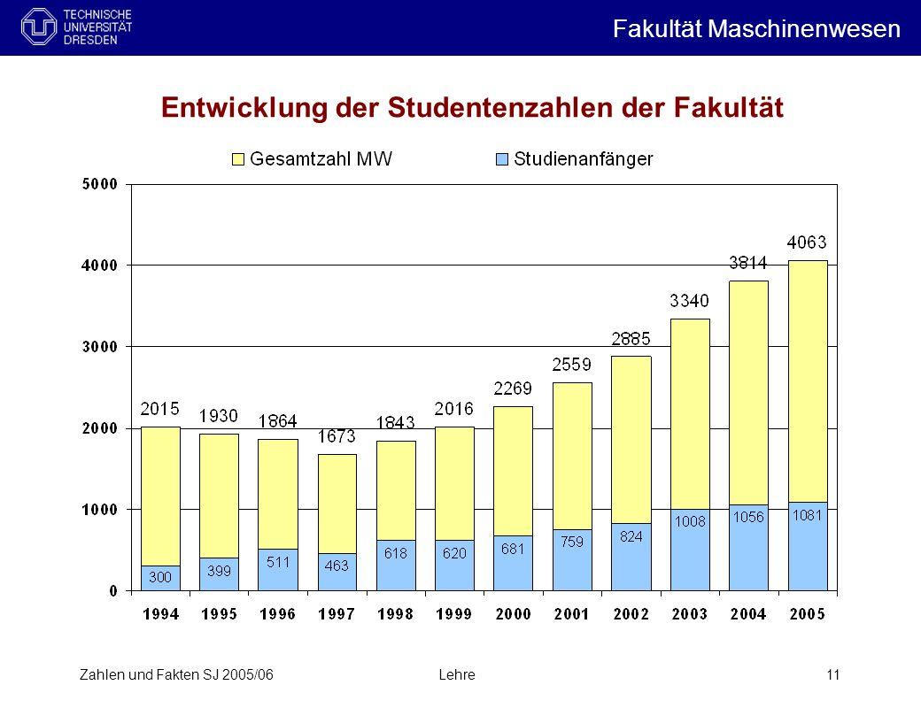 Zahlen und Fakten SJ 2005/06Lehre11 Entwicklung der Studentenzahlen der Fakultät Fakultät Maschinenwesen i