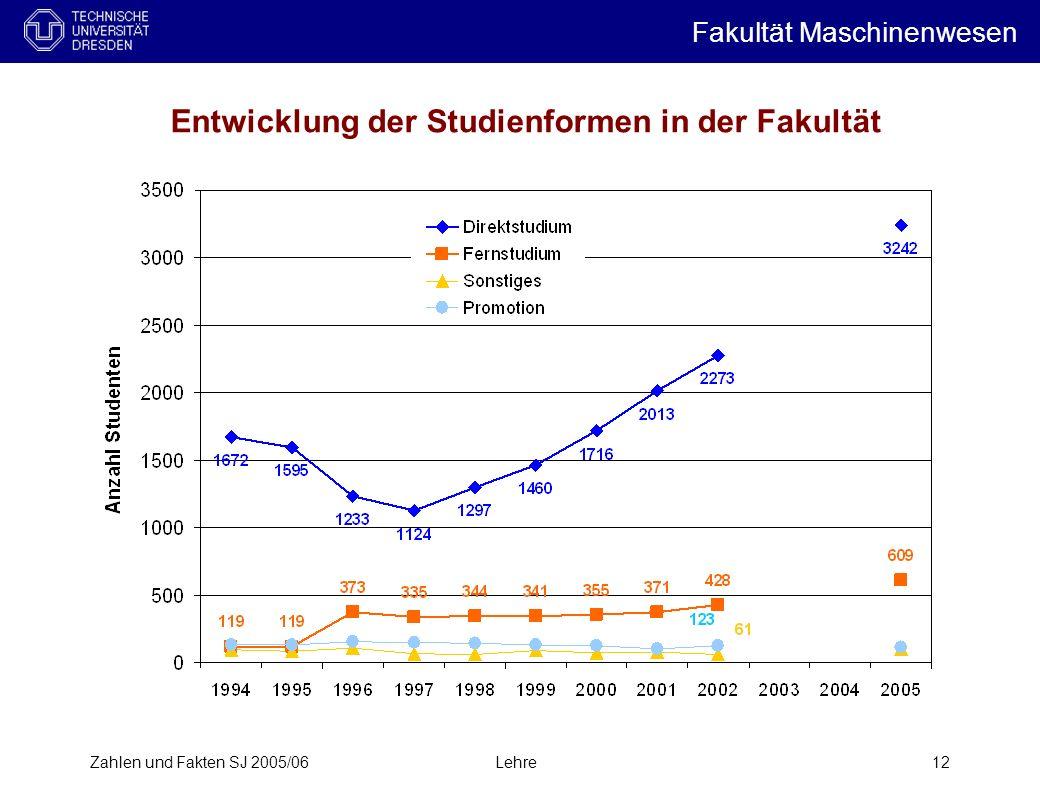 Zahlen und Fakten SJ 2005/06Lehre12 Entwicklung der Studienformen in der Fakultät Fakultät Maschinenwesen i