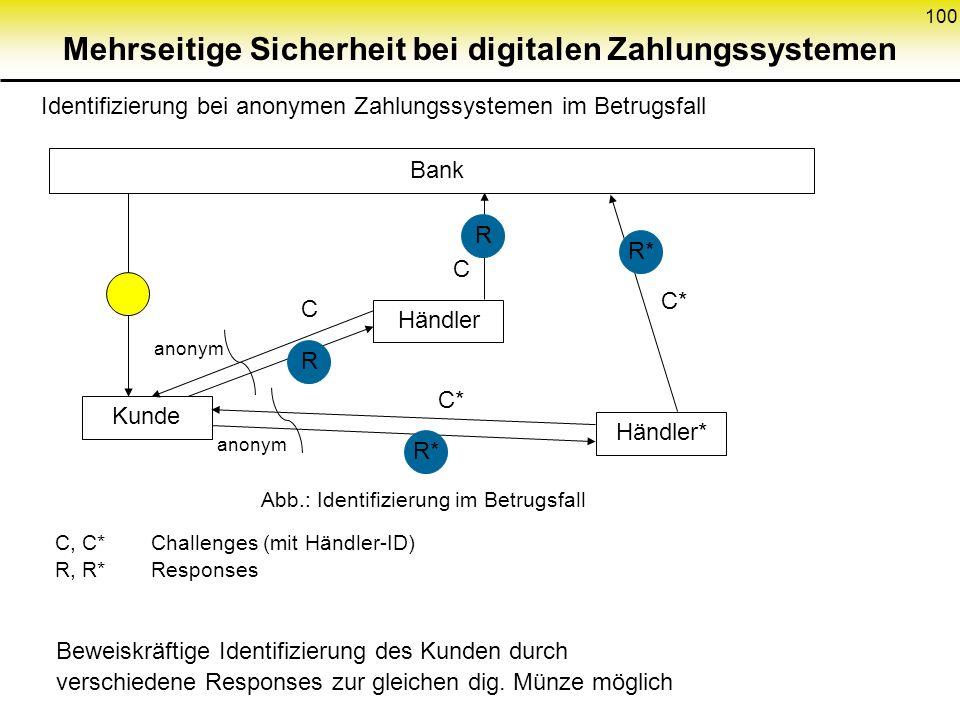 100 Mehrseitige Sicherheit bei digitalen Zahlungssystemen Identifizierung bei anonymen Zahlungssystemen im Betrugsfall Kunde Bank Händler Händler* R R