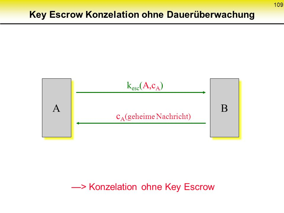 109 k esc (A,c A ) A A c A (geheime Nachricht) B B > Konzelation ohne Key Escrow Key Escrow Konzelation ohne Dauerüberwachung