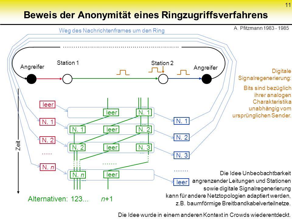 11......................................................... Beweis der Anonymität eines Ringzugriffsverfahrens Angreifer Station 1 Station 2 Digitale