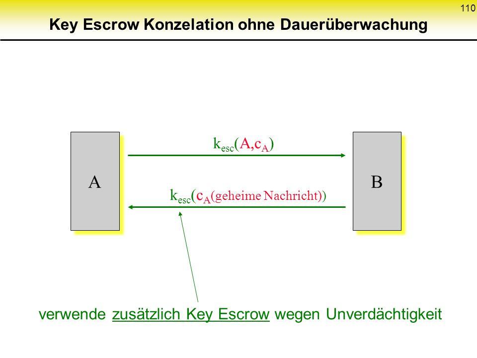 110 k esc (A,c A ) A A k esc (c A (geheime Nachricht)) B B verwende zusätzlich Key Escrow wegen Unverdächtigkeit Key Escrow Konzelation ohne Dauerüber