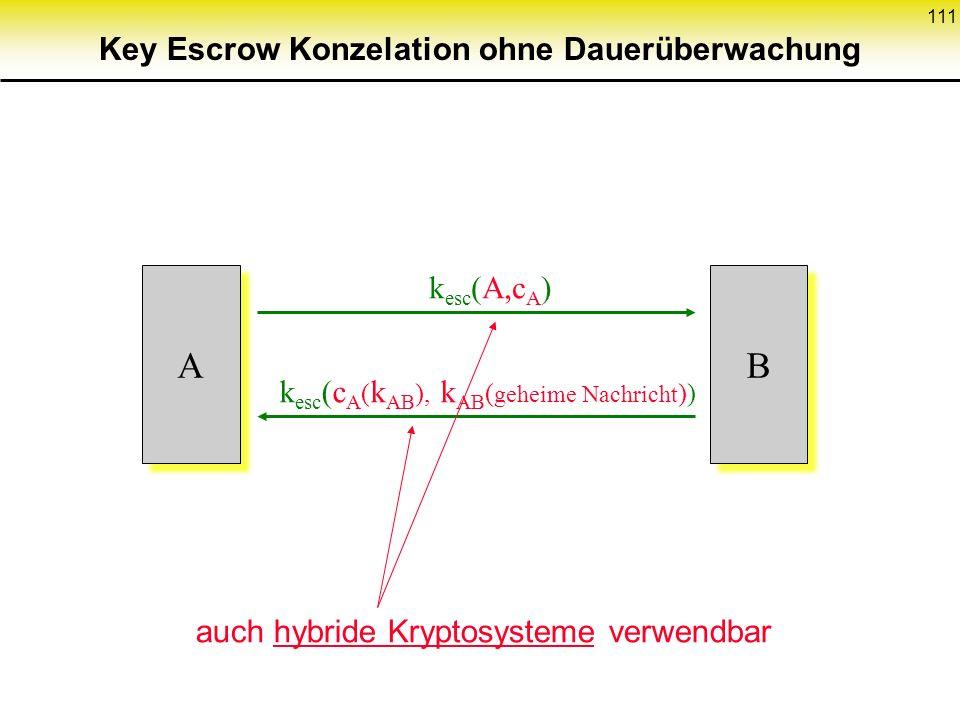 111 A A k esc (c A ( k AB ), k AB ( geheime Nachricht )) B B auch hybride Kryptosysteme verwendbar k esc (A,c A ) Key Escrow Konzelation ohne Dauerübe