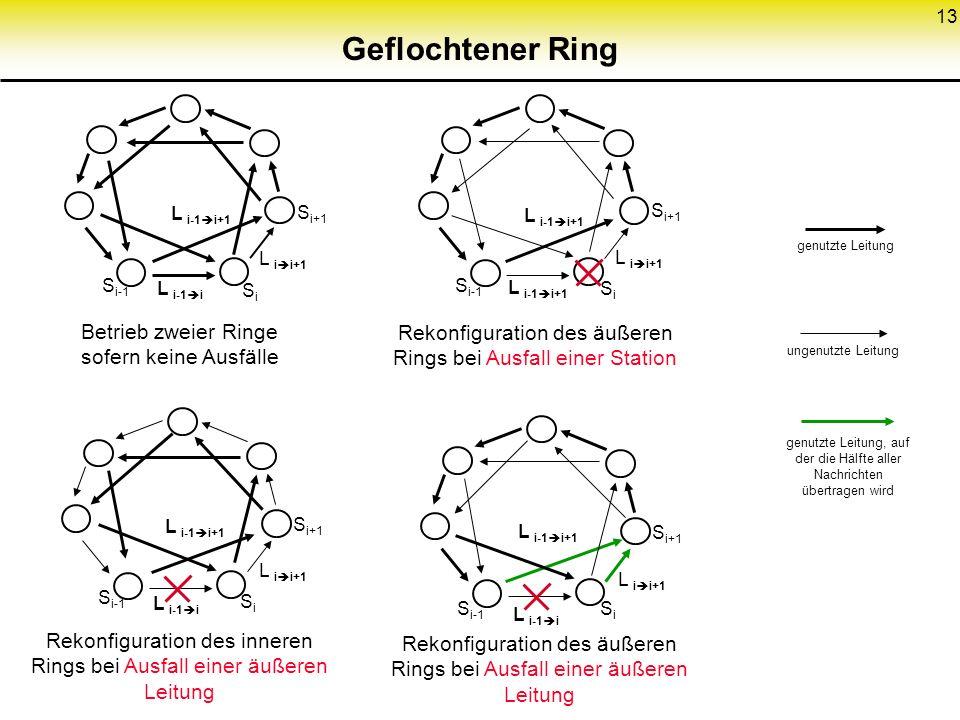 13 Geflochtener Ring Betrieb zweier Ringe sofern keine Ausfälle S i+1 L i i+1 L i-1 i+1 L i-1 i SiSi S i-1 Rekonfiguration des äußeren Rings bei Ausfa