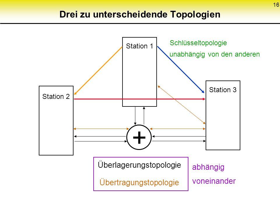16 Drei zu unterscheidende Topologien Station 1 Station 2 Station 3 Schlüsseltopologie + Überlagerungstopologie Übertragungstopologie unabhängig von d