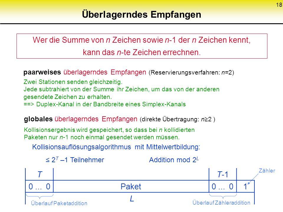 18 Überlagerndes Empfangen Zähler Überlauf Paketaddition Überlauf Zähleraddition Wer die Summe von n Zeichen sowie n-1 der n Zeichen kennt, kann das n