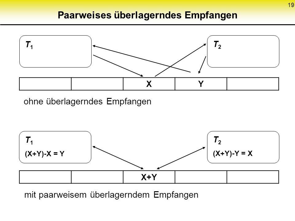 19 XY X+Y T1T1 T2T2 T 1 (X+Y)-X = Y T 2 (X+Y)-Y = X ohne überlagerndes Empfangen mit paarweisem überlagerndem Empfangen Paarweises überlagerndes Empfa