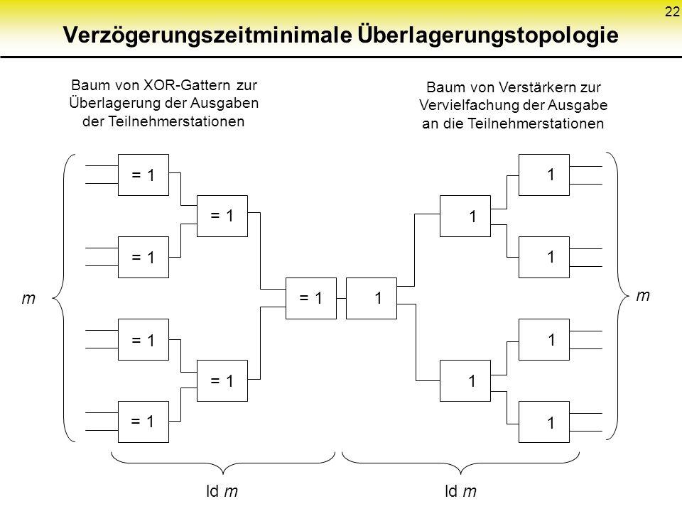 22 Verzögerungszeitminimale Überlagerungstopologie = 1 1 1 1 1 1 1 m m ld m 1 Baum von XOR-Gattern zur Überlagerung der Ausgaben der Teilnehmerstation