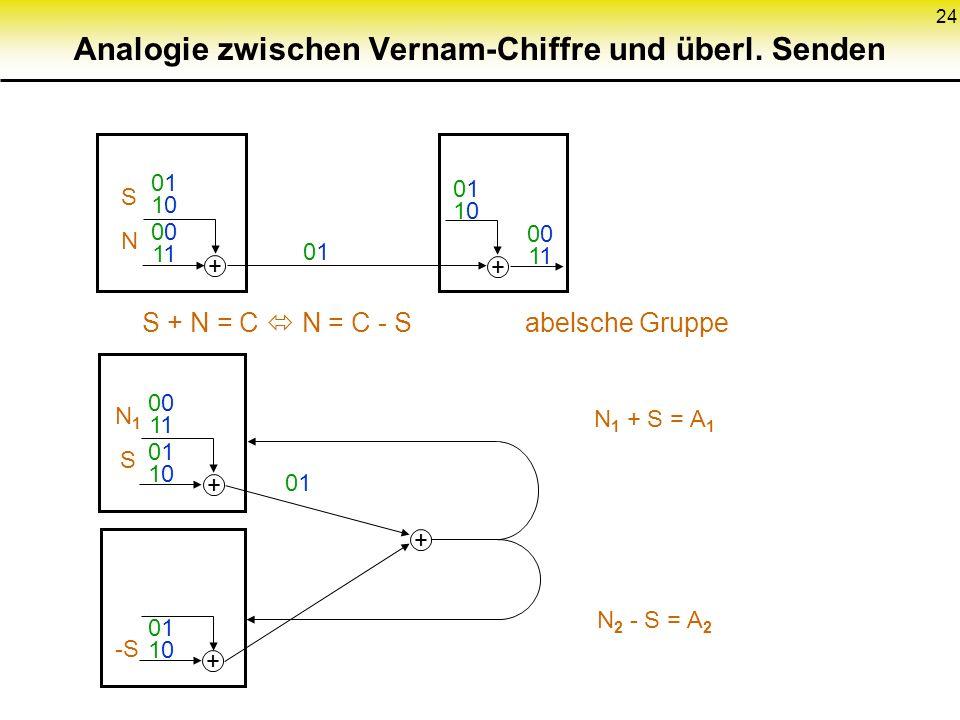 24 + + + + 01100110 01 01 01100110 01100110 01100110 01 0101 + 0101 SNSN N1SN1S -S S + N = C N = C - S abelsche Gruppe N 1 + S = A 1 N 2 - S = A 2 Ana
