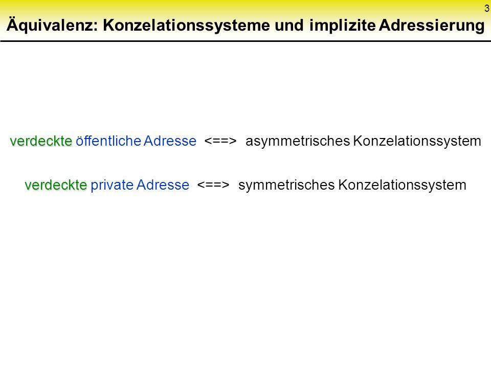 3 Äquivalenz: Konzelationssysteme und implizite Adressierung verdeckte verdeckte öffentliche Adresse asymmetrisches Konzelationssystem verdeckte verde