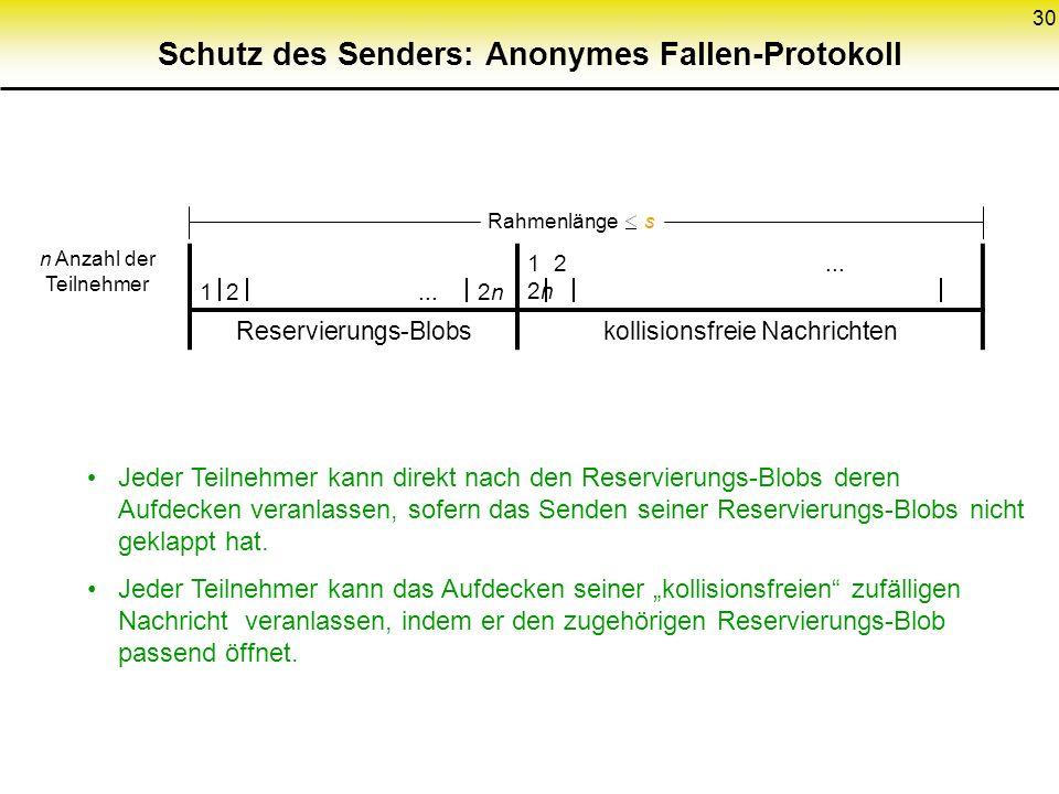 30 Schutz des Senders: Anonymes Fallen-Protokoll 1 2... 2n Reservierungs-Blobskollisionsfreie Nachrichten n Anzahl der Teilnehmer Rahmenlänge s Jeder