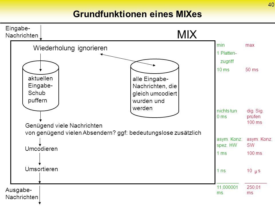 40 Grundfunktionen eines MIXes Wiederholung ignorieren Genügend viele Nachrichten von genügend vielen Absendern? ggf: bedeutungslose zusätzlich Umcodi