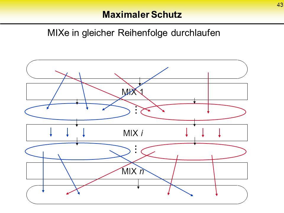 43 Maximaler Schutz MIXe in gleicher Reihenfolge durchlaufen MIX 1 MIX i MIX n............