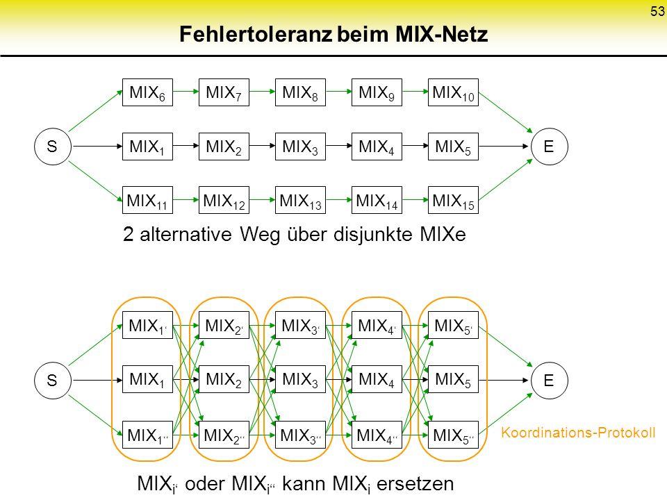53 Fehlertoleranz beim MIX-Netz MIX 6 MIX 7 MIX 8 MIX 9 MIX 10 MIX 1 MIX 2 MIX 3 MIX 4 MIX 5 MIX 11 MIX 12 MIX 13 MIX 14 MIX 15 SE 2 alternative Weg ü