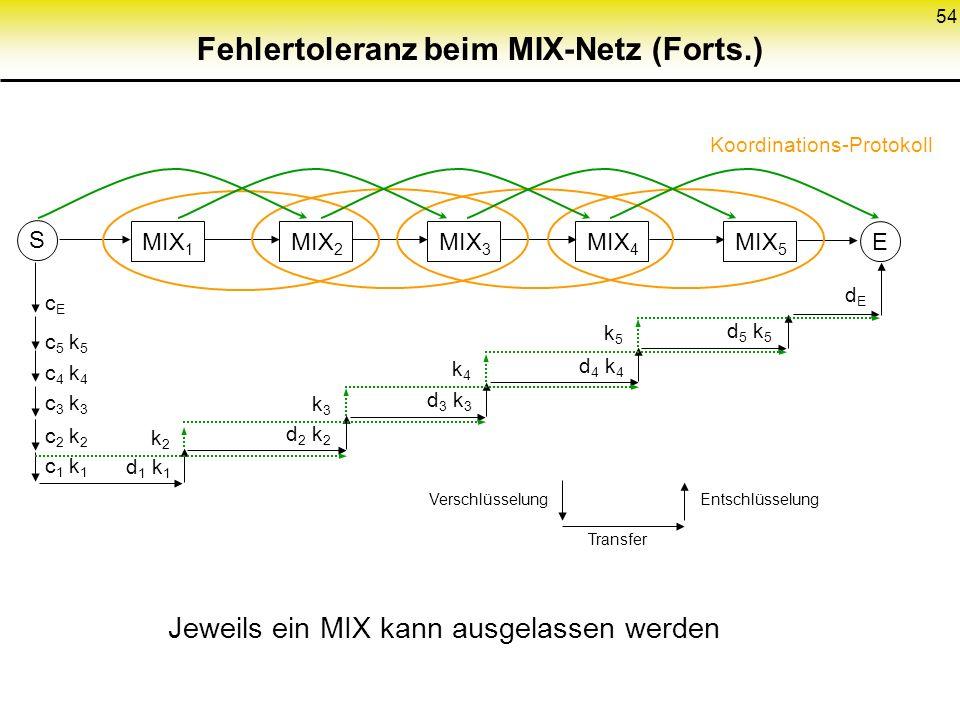 54 Fehlertoleranz beim MIX-Netz (Forts.) MIX 1 MIX 2 MIX 3 MIX 4 MIX 5 S E d 4 k 4 d 5 k 5 d 2 k 2 d 3 k 3 d 1 k 1 c 5 k 5 c 4 k 4 c 3 k 3 c 2 k 2 c 1