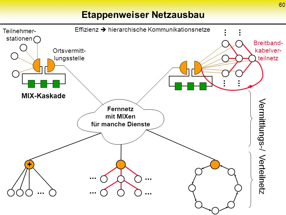 60 Etappenweiser Netzausbau Fernnetz mit MIXen für manche Dienste +... MIX-Kaskade Ortsvermitt- lungsstelle Breitband- kabelver- teilnetz... Effizienz