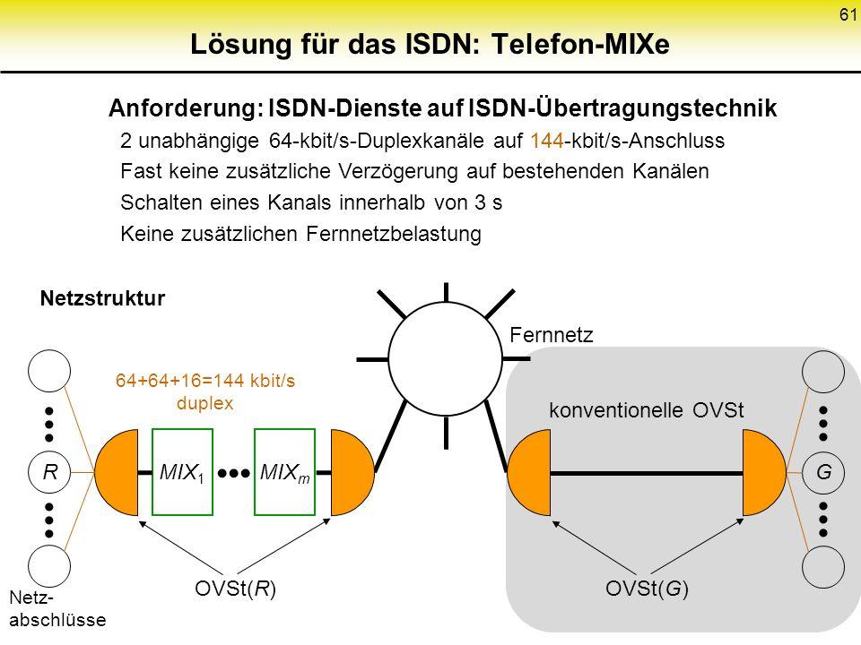 konventionelle OVSt 61 Lösung für das ISDN: Telefon-MIXe Anforderung: ISDN-Dienste auf ISDN-Übertragungstechnik 2 unabhängige 64-kbit/s-Duplexkanäle a