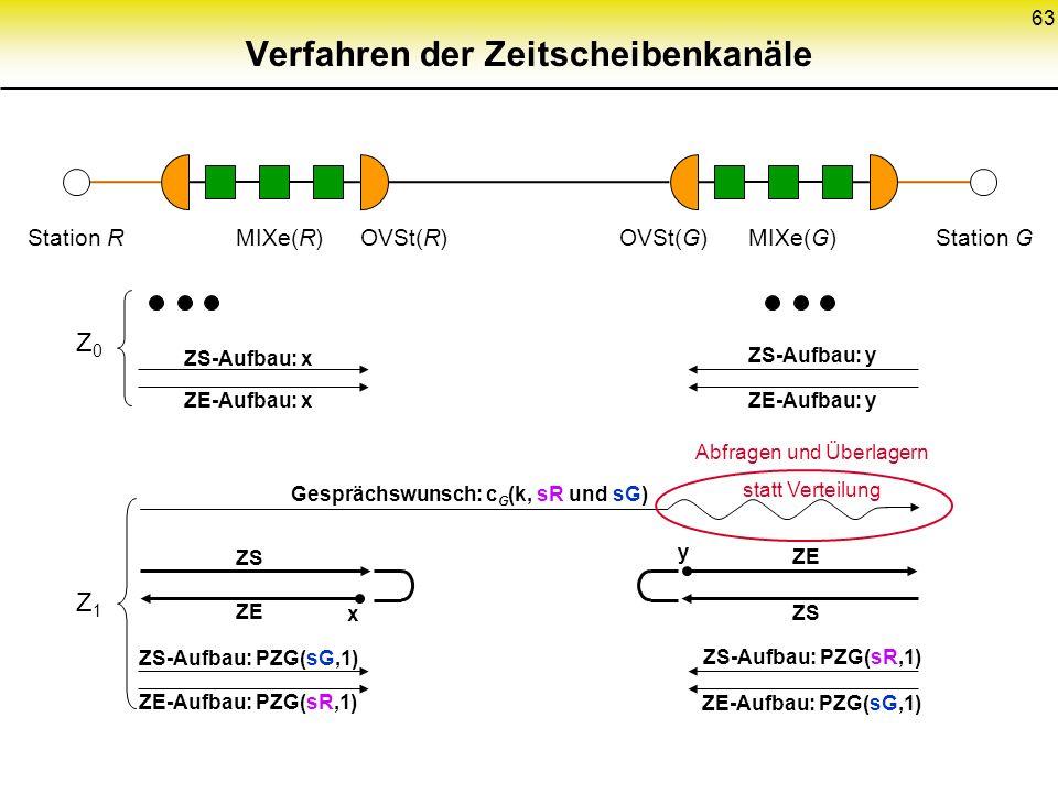 63 Verfahren der Zeitscheibenkanäle Station RStation GMIXe(R)MIXe(G)OVSt(R)OVSt(G) ZS-Aufbau: x ZE-Aufbau: x Z0Z0 ZS-Aufbau: y ZE-Aufbau: y ZS-Aufbau:
