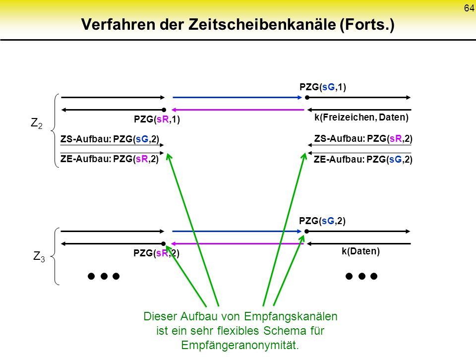 64 Verfahren der Zeitscheibenkanäle (Forts.) PZG(sG,2) PZG(sR,2) k(Daten) Z2Z2 PZG(sG,1) PZG(sR,1) k(Freizeichen, Daten) ZS-Aufbau: PZG(sG,2) ZE-Aufba