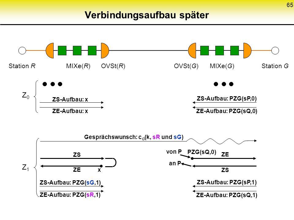 65 Verbindungsaufbau später Station RStation GMIXe(R)MIXe(G)OVSt(R)OVSt(G) ZS-Aufbau: x ZE-Aufbau: x Z0Z0 ZS-Aufbau: PZG(sP,0) ZE-Aufbau: PZG(sQ,0) ZS