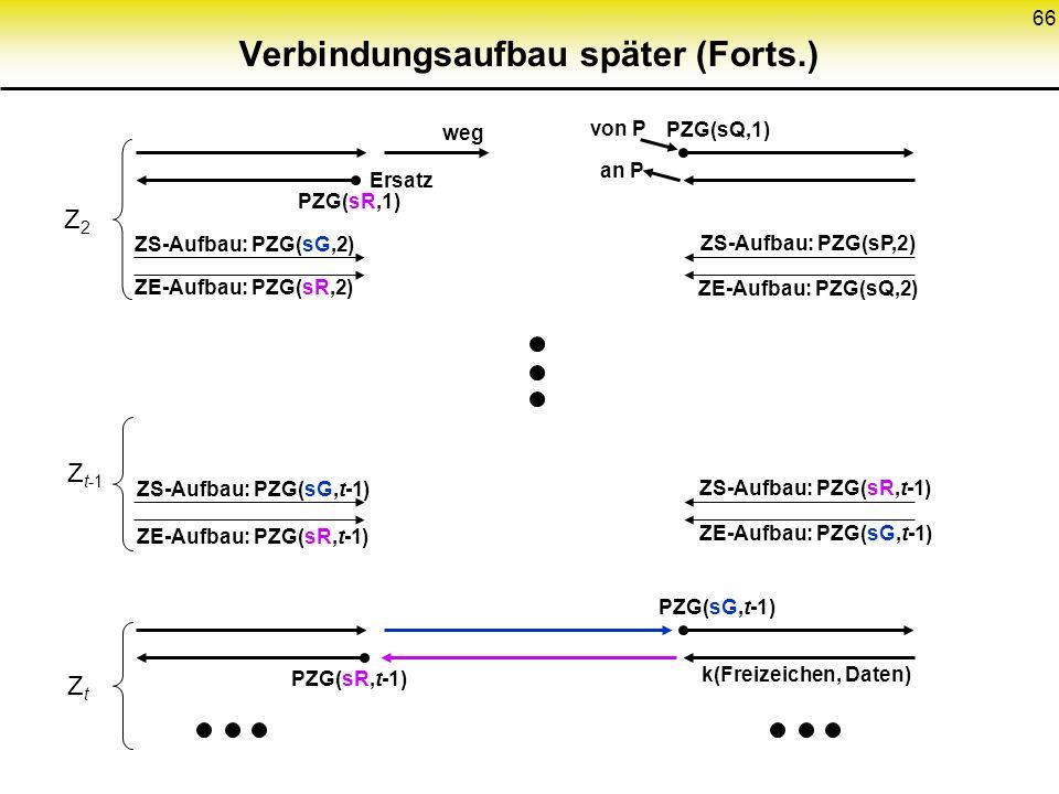 66 Verbindungsaufbau später (Forts.) ZS-Aufbau: PZG(sG,2) ZE-Aufbau: PZG(sR,2) Z2Z2 ZS-Aufbau: PZG(sP,2) ZE-Aufbau: PZG(sQ,2) von P an P PZG(sQ,1) PZG