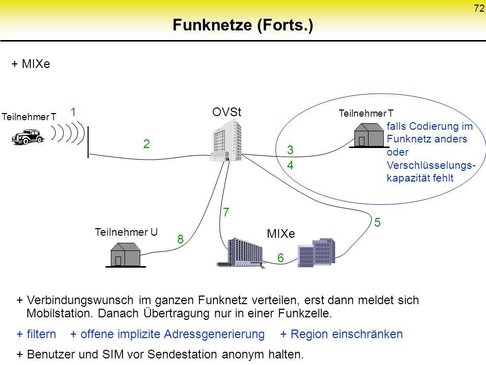 72 Funknetze (Forts.) + MIXe falls Codierung im Funknetz anders oder Verschlüsselungs- kapazität fehlt MIXe Teilnehmer U Teilnehmer T OVSt + Verbindun