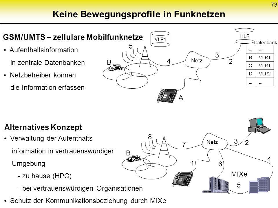 73 Keine Bewegungsprofile in Funknetzen GSM/UMTS – zellulare Mobilfunknetze Aufenthaltsinformation in zentrale Datenbanken Netzbetreiber können die In