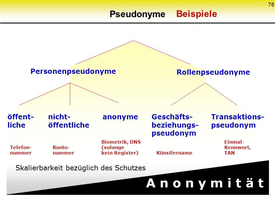 76 Personenpseudonyme Rollenpseudonyme öffent- liche nicht- öffentliche anonymeGeschäfts- beziehungs- pseudonym Transaktions- pseudonym A n o n y m i