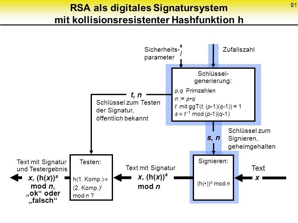 91 RSA als digitales Signatursystem mit kollisionsresistenter Hashfunktion h Schlüssel- generierung: p,q Primzahlen n := pq t mit ggT(t, (p-1)(q-1)) =