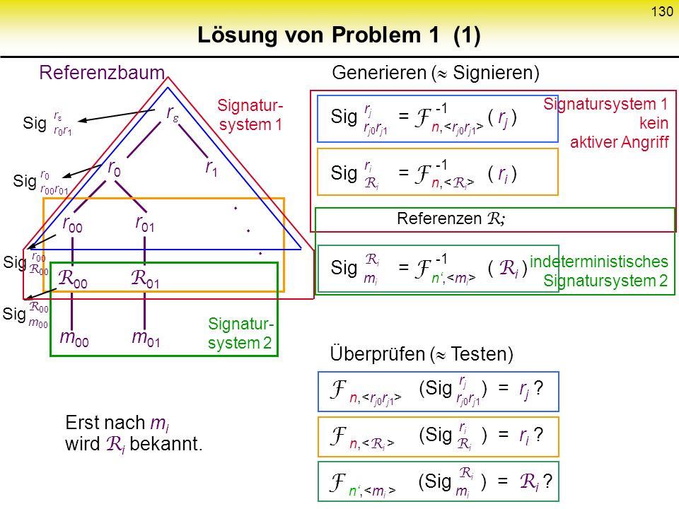 129 Faktorisieren schwierig (2) zu zeigen : 1) Permutation 2) Inverse mittels p,q leicht berechenbar 3) Falls es schnellen Kollisionsfinde- Algorithmu