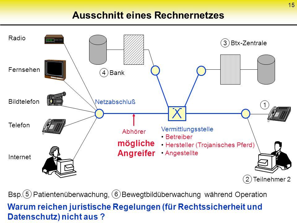 14 Gliederung (2) 3 Kryptologische Grundlagen 4 Datenschutz garantierende Kommunikationsnetze 5 Digitale Zahlungssysteme und Credentials als Verallgem
