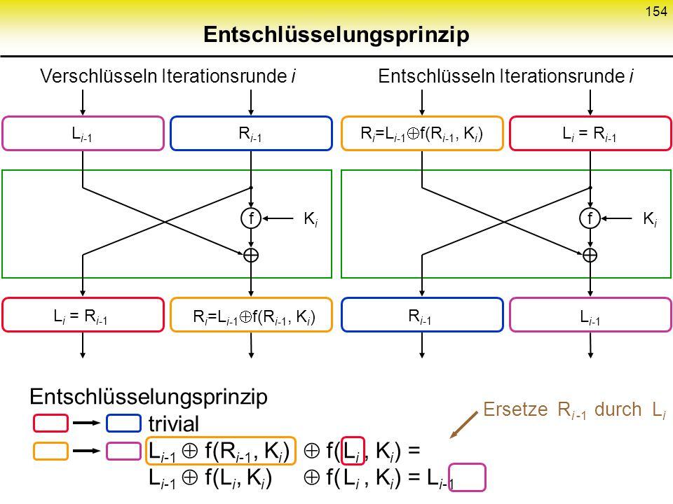 153 Eine Iterationsrunde Feistel Chiffren fKiKi L i-1 R i-1 L i = R i-1 R i = L i-1 f(R i-1, K i )