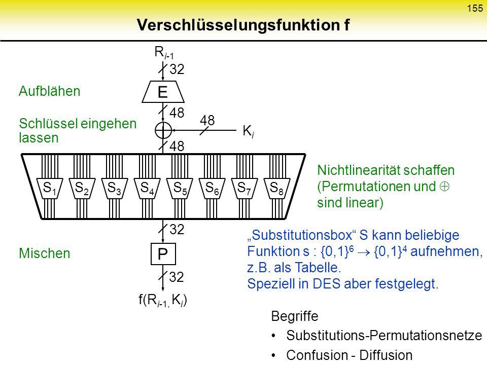 154 Entschlüsselungsprinzip f KiKi L i-1 R i-1 L i = R i-1 R i =L i-1 f(R i-1, K i ) f KiKi L i = R i-1 R i-1 L i-1 Entschlüsselungsprinzip trivial L