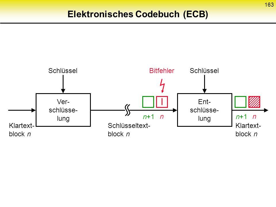 162 Hauptproblem von ECB Blockgrenzen Klartextblöcke Schlüsseltext- blöcke ECB z.B. 64 Bits bei DES gleiche Klartextblöckegleiche Schlüsseltextblöcke