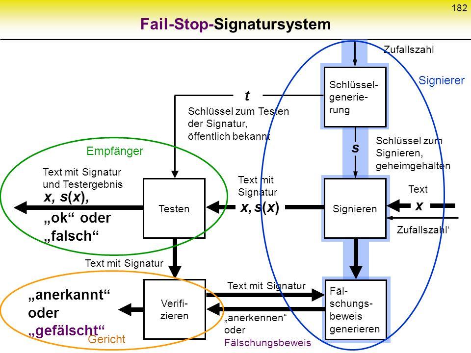 181 Digitales Signatursystem Sicherheit auch asymmetrisch üblich: unbedingt sicher für Empfänger nur kryptographisch für Signierer NachrichtenraumSign