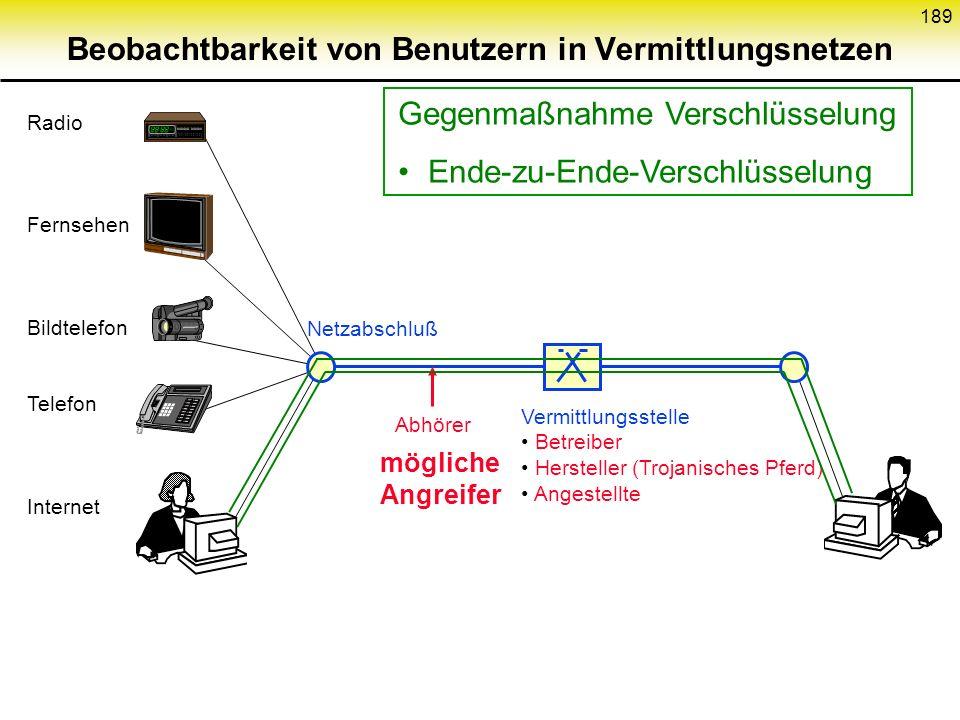 188 Abhörer mögliche Angreifer Vermittlungsstelle Betreiber Hersteller (Trojanisches Pferd) Angestellte Netzabschluß Radio Fernsehen Bildtelefon Telef